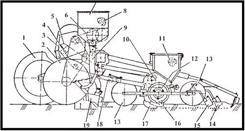 Навесные сеялки ССТ-12 В и ССТ-8 В применяются для точного высева.